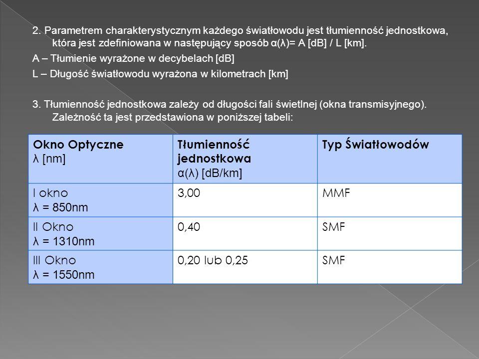 Tłumienność jednostkowa α(λ) [dB/km] Typ Światłowodów
